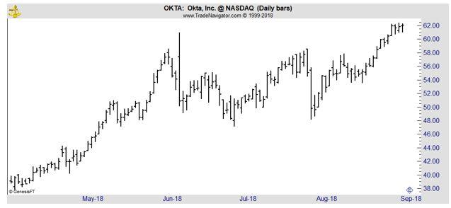 OKTA daily chart