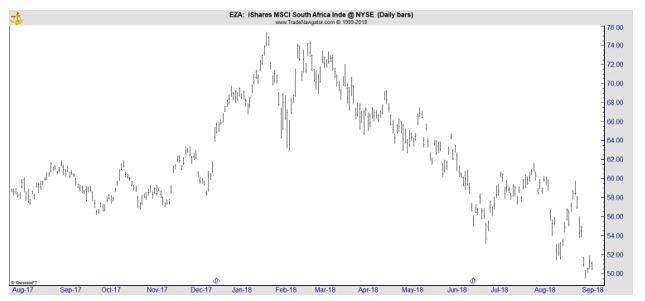 EZA daily chart