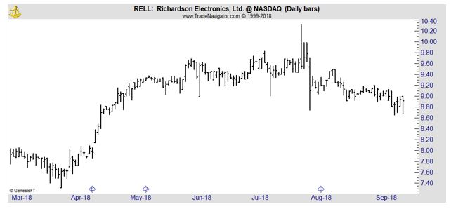 RELL daily chart