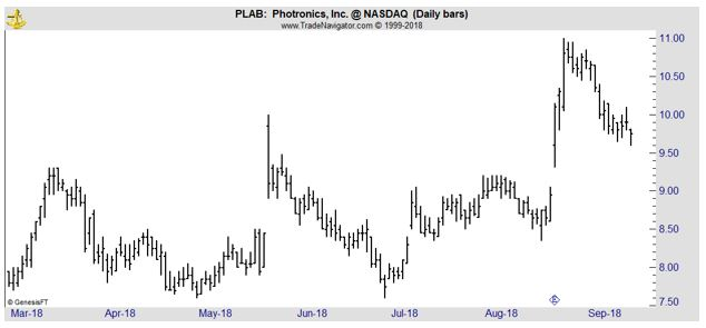 PLAB daily chart