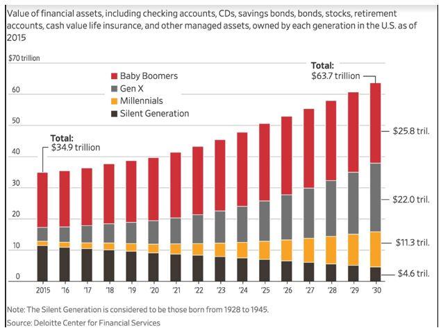 financial assets chart
