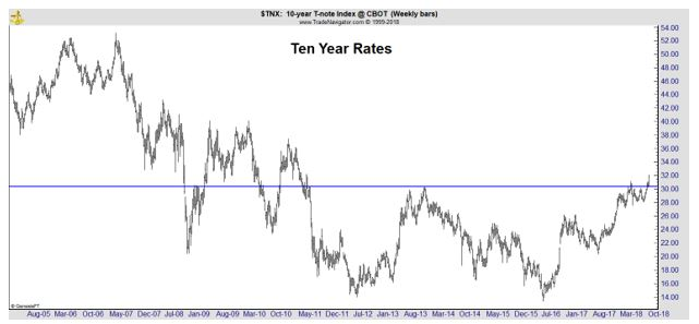 ten year rates