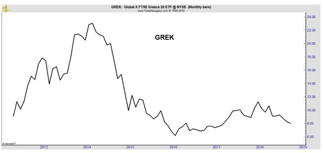 GREK monthly chart