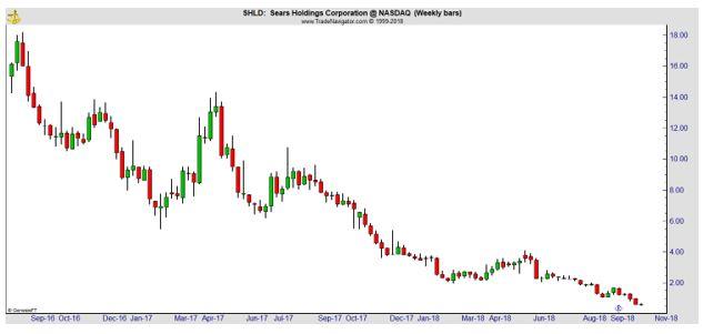 SHLD weekly chart