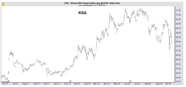 KSA daily chart