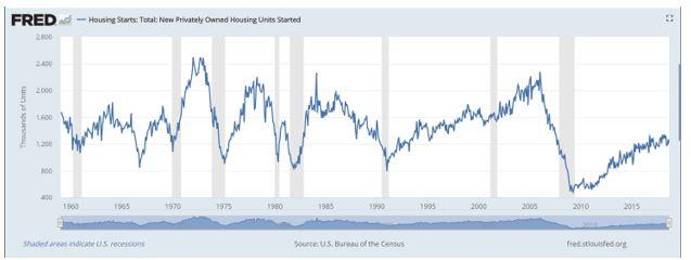 federal housing chart