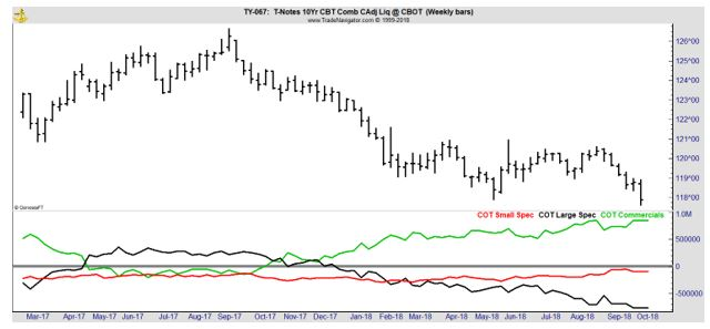 T-Notes weekly chart