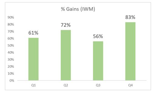 performance of the IWM ETF by quarter