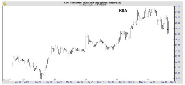 KSA weekly chart
