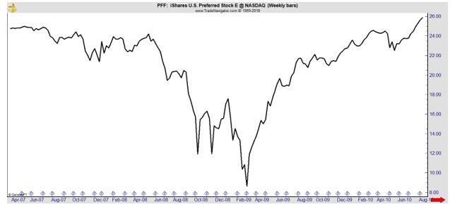 PFF weekly chart