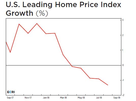 home price index growth