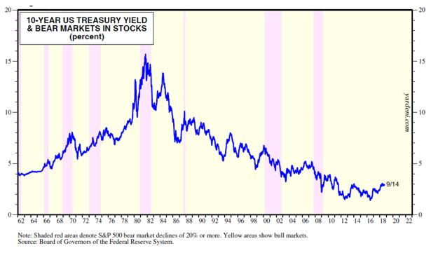 10-year U.S. treasury yield & bear markets