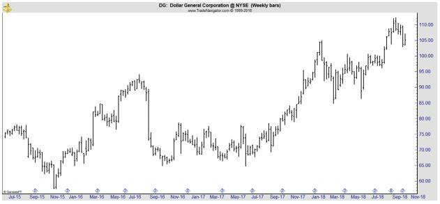 DG weekly chart