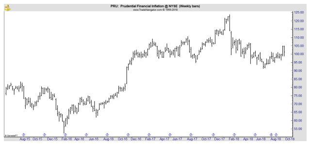 PRU weekly chart
