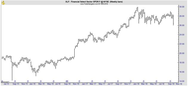 XLF weekly chart