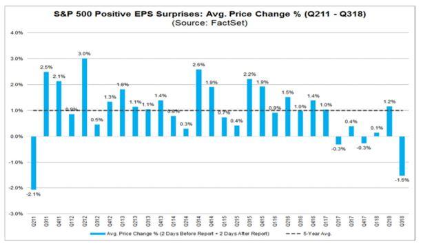 S&P 500 surprises