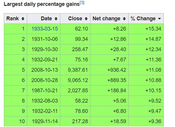 largest daily percentage gain