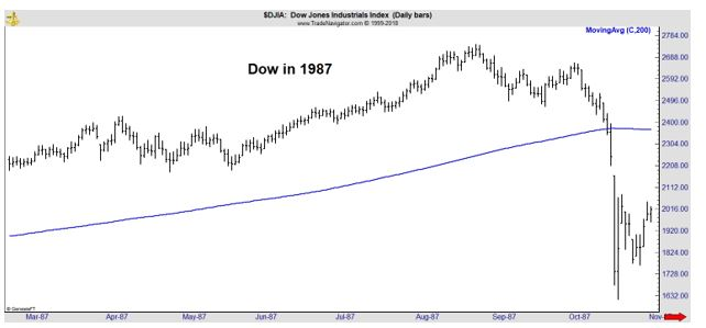 Dow in 1987