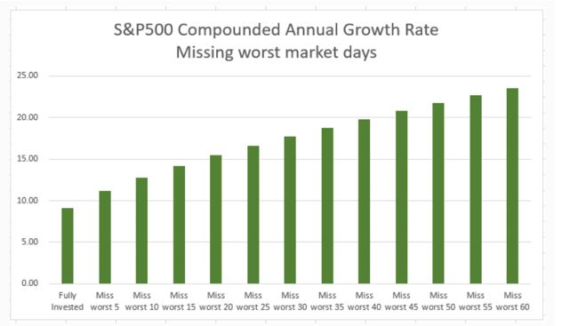 Compounded annual growth rate