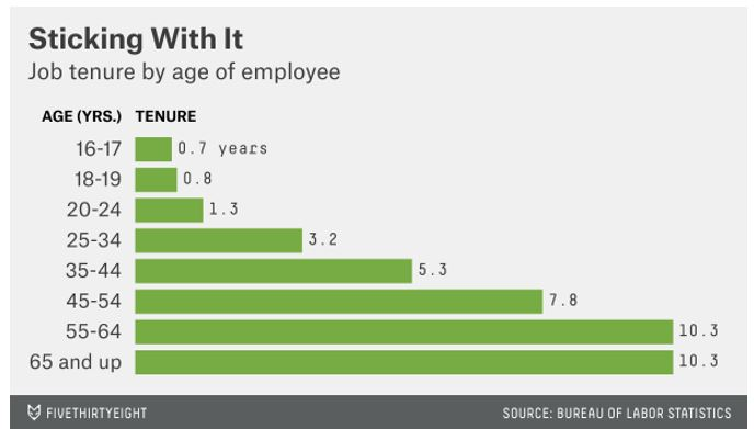 job tenure by age