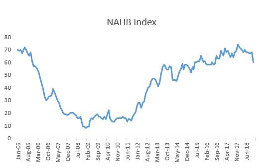 NAHB index