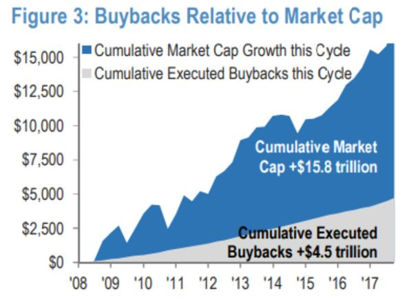 buybacks relative to market cap
