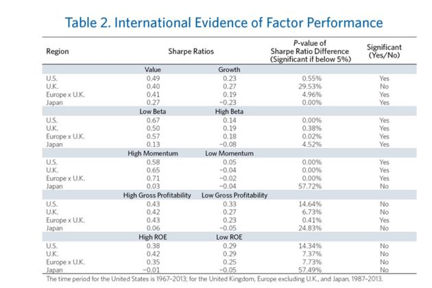evidence of factor performance