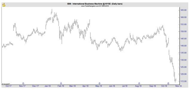 IBM daily chart