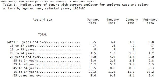 median years of tenure