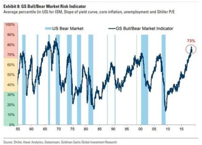 Bull/Bear market indicator