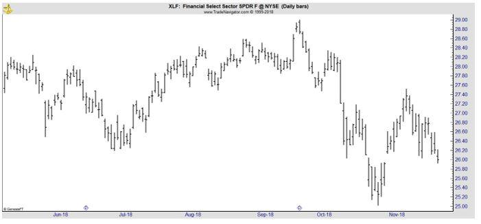 XLF daily chart