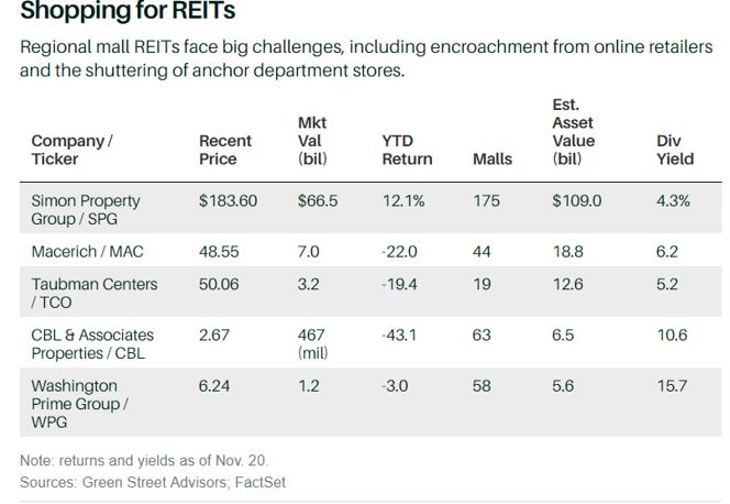 shopping for REITS