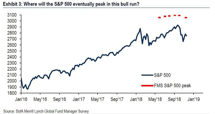 Where will the S&P 500 peak in the bull run