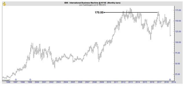 IBM weekly chart