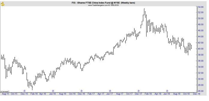 FXI weekly chart