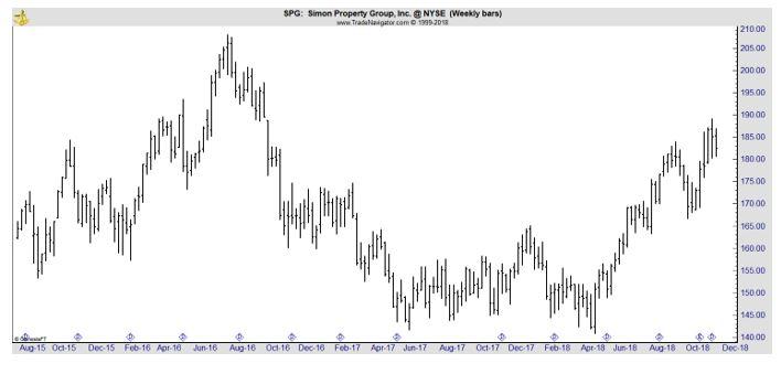 SPG chart