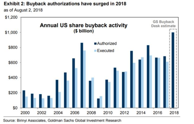 buyback authorizations