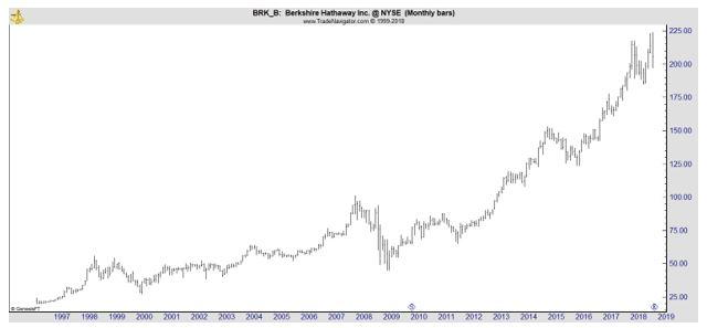 BRK-B chart