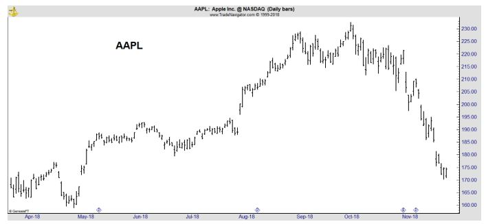 AAPL stock chart