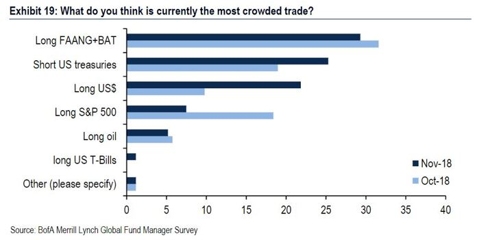 most crowded trade