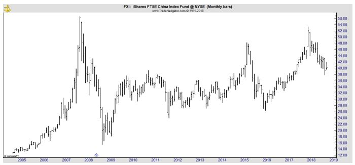 FXI monthly chart
