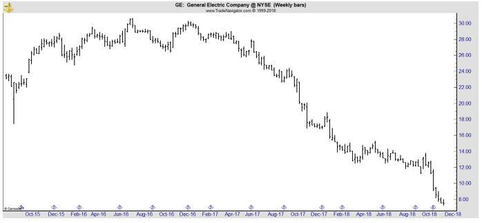 GE weekly chart