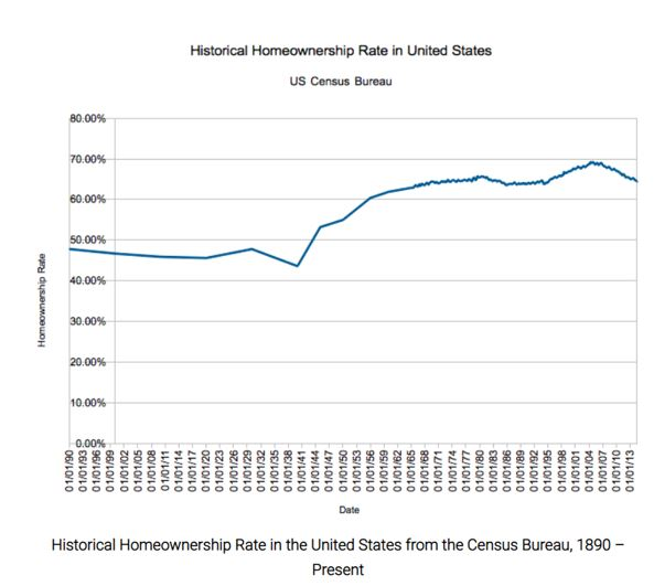 historical home ownership in the United States