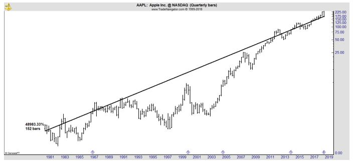 AAPL quarterly chart