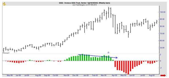 QQQ weekly chart