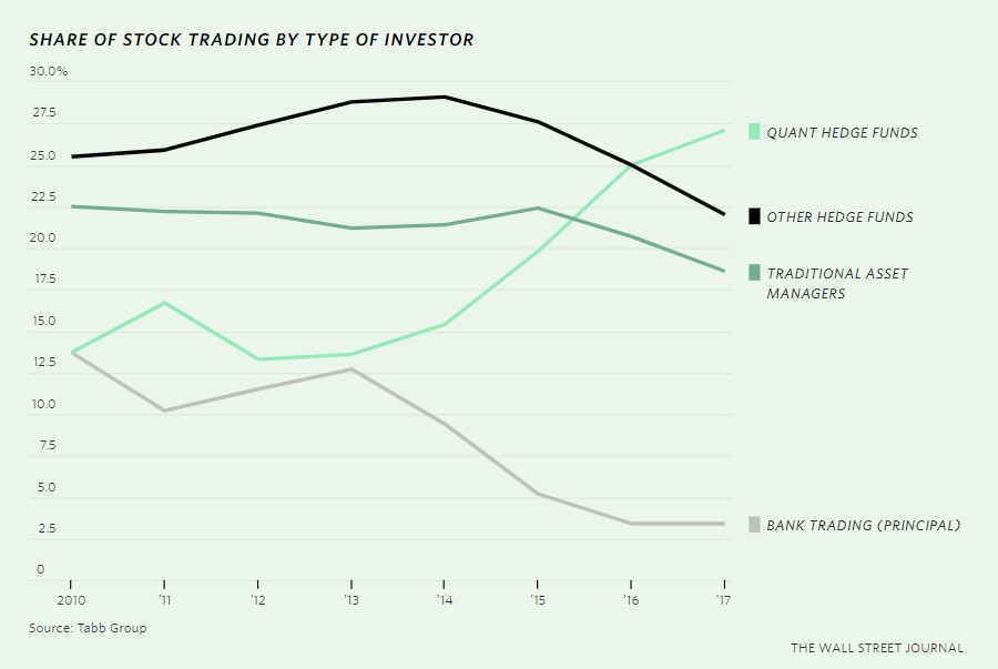 share of stock trading by type of investor