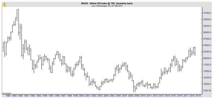 Nikkei Quarterly chart