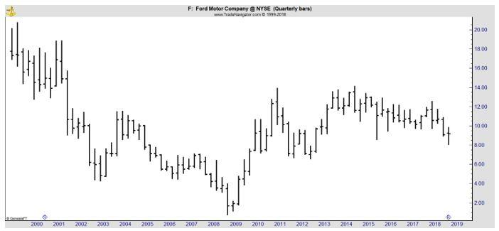 F quarterly chart