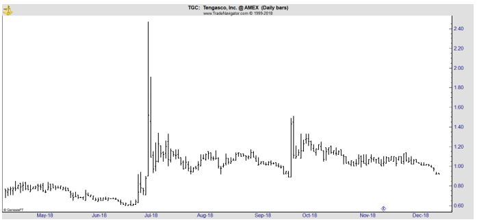TGC daily chart