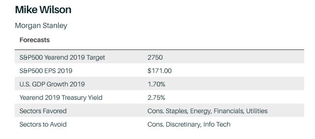 Morgan Stanley Forecasts